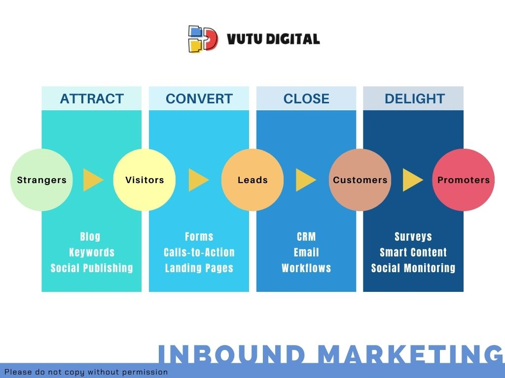 Thuat-ngu-marketing-inbound-marketing