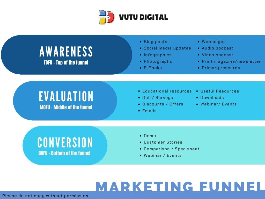Thuat-ngu-marketing-marketing-funnel