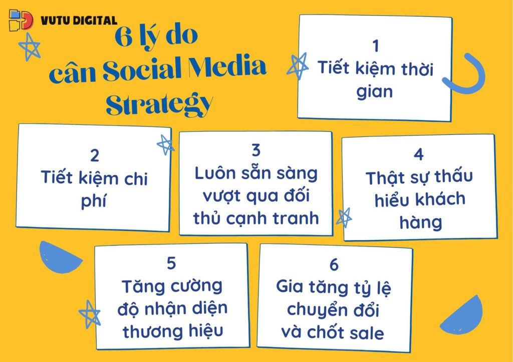 Social-Media-Marketing-Strategy-la-gi